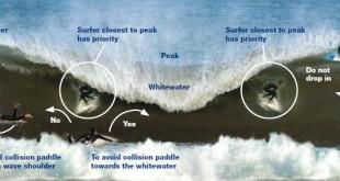 Normas del surf