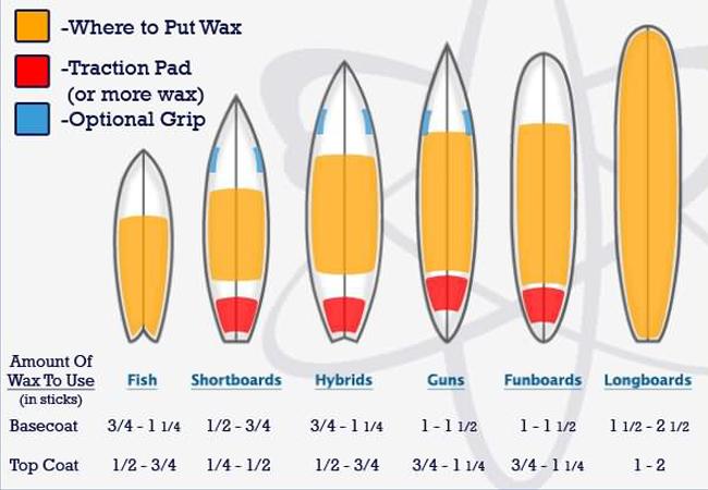Encerar tabla surf