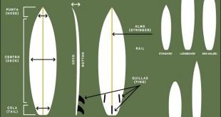 PARTES TABLAS SURF