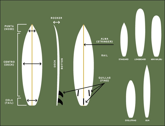 tutorial para aprender surf: PARTES TABLAS SURF