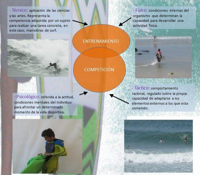 Entrenamientos surf avanzado