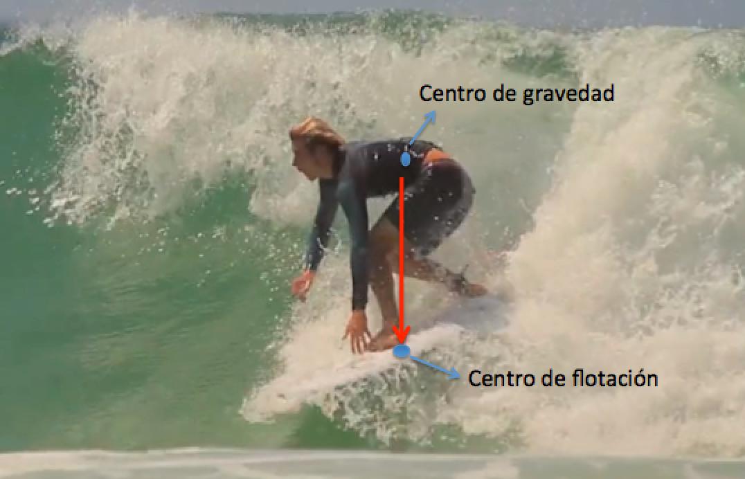 La Velocidad, Clave Del Surfing